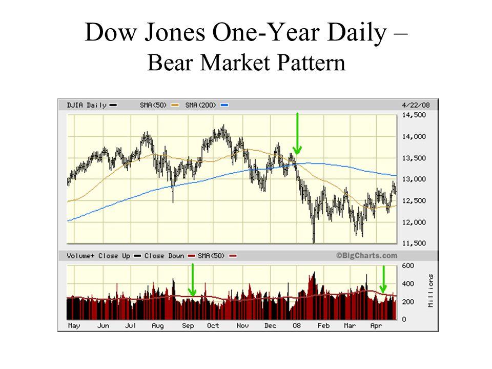 Dow Jones One-Year Daily – Bear Market Pattern