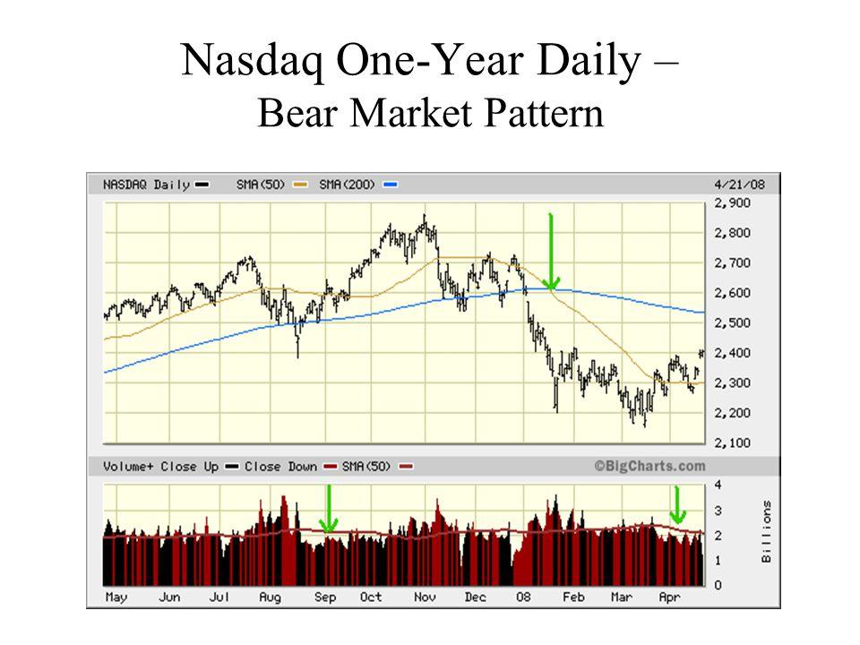 Nasdaq One-Year Daily – Bear Market Pattern
