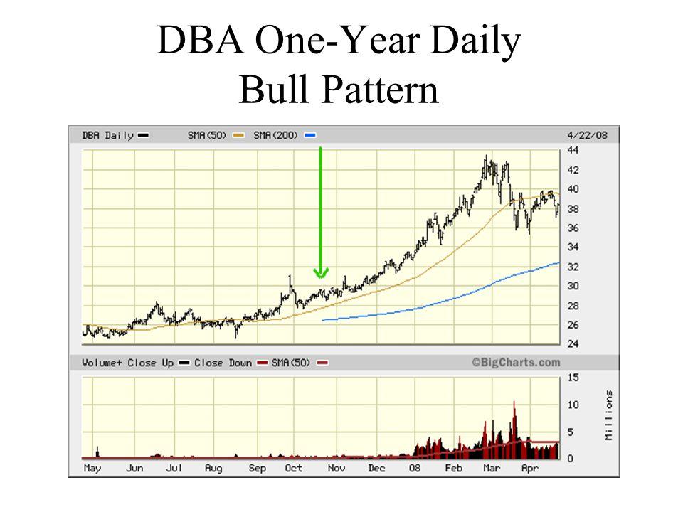 DBA One-Year Daily Bull Pattern