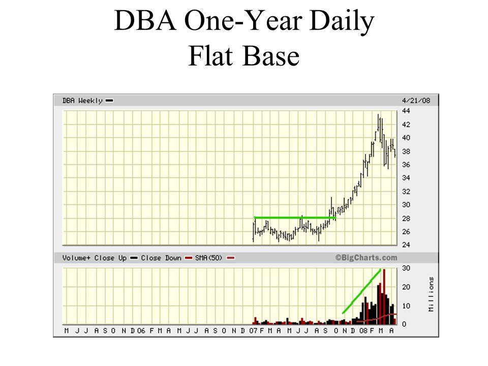 DBA One-Year Daily Flat Base