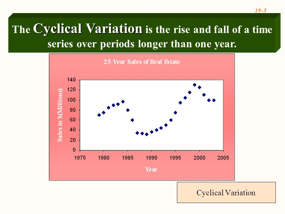 19- 5 Cyclical Variation Cyclical Variation The Cyclical Variation is the rise and fall of a time series over periods longer than one year.