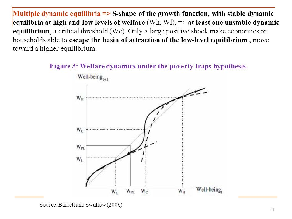 11 Source: Barrett and Swallow (2006) Multiple dynamic equilibria => S-shape of the growth function, with stable dynamic equilibria at high and low le