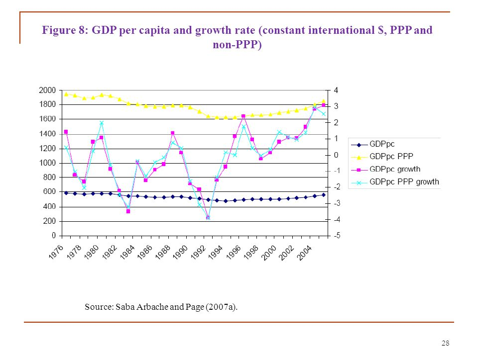 28 Source: Saba Arbache and Page (2007a). Figure 8: GDP per capita and growth rate (constant international $, PPP and non-PPP)