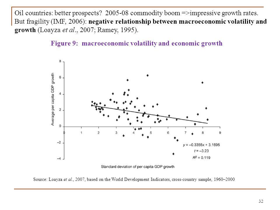 32 Figure 9: macroeconomic volatility and economic growth Source: Loayza et al., 2007, based on the World Development Indicators, cross-country sample