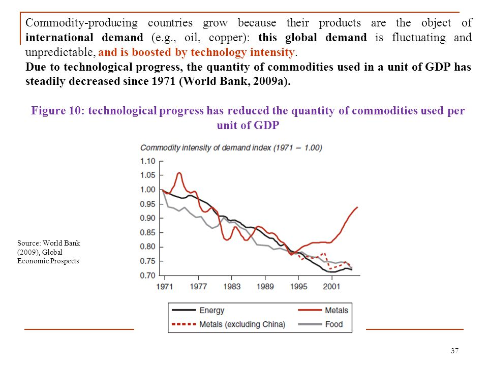 37 Commodity-producing countries grow because their products are the object of international demand (e.g., oil, copper): this global demand is fluctua