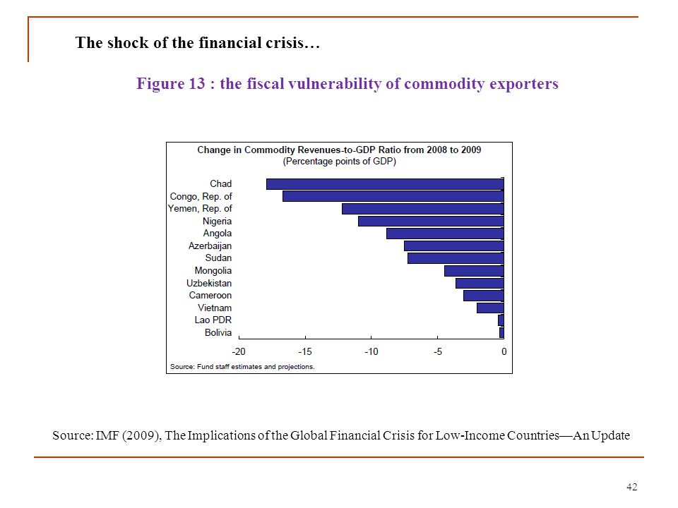 42 The shock of the financial crisis… Figure 13 : the fiscal vulnerability of commodity exporters Source: IMF (2009), The Implications of the Global F