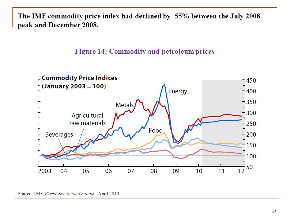 45 The IMF commodity price index had declined by 55% between the July 2008 peak and December 2008. Figure 14: Commodity and petroleum prices Source: I