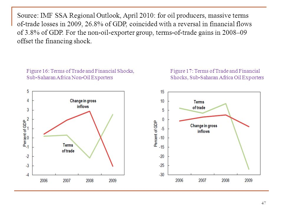47 Source: IMF SSA Regional Outlook, April 2010: for oil producers, massive terms of-trade losses in 2009, 26.8% of GDP, coincided with a reversal in