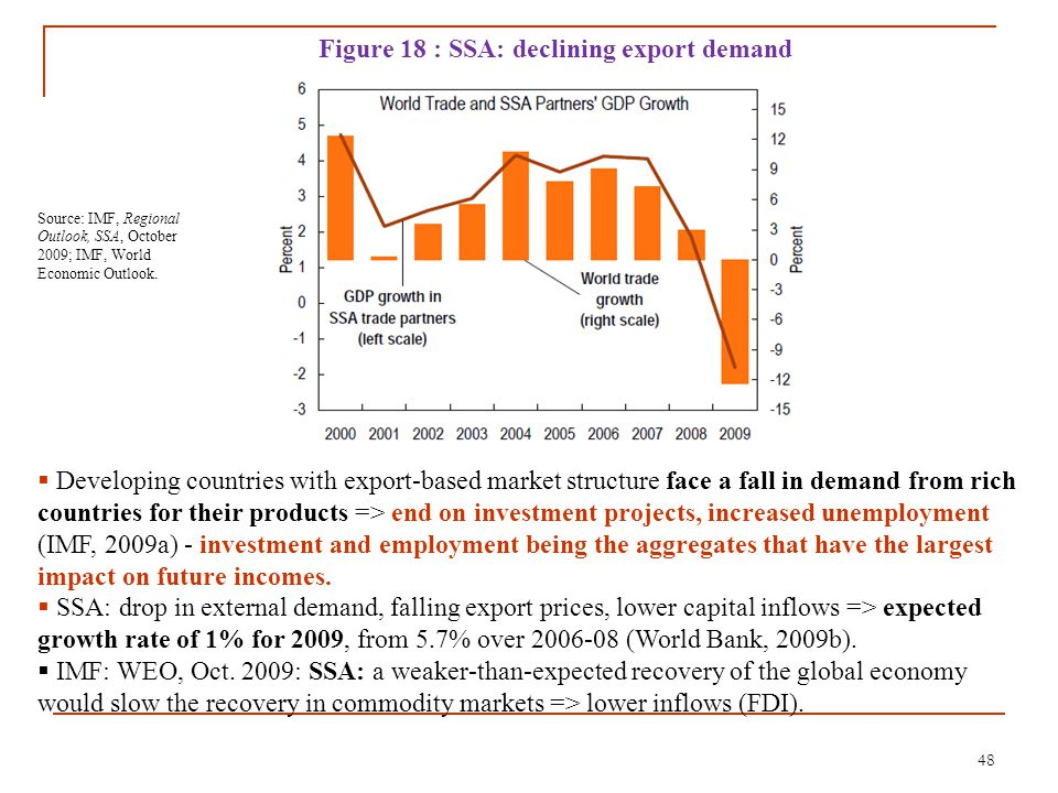 48 Figure 18 : SSA: declining export demand Source: IMF, Regional Outlook, SSA, October 2009; IMF, World Economic Outlook.  Developing countries with