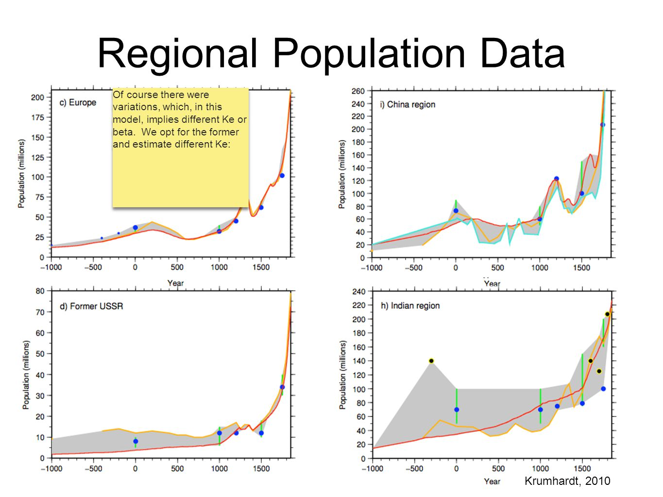 Regional Population Data Krumhardt, 2010 Of course there were variations, which, in this model, implies different Ke or beta. We opt for the former an