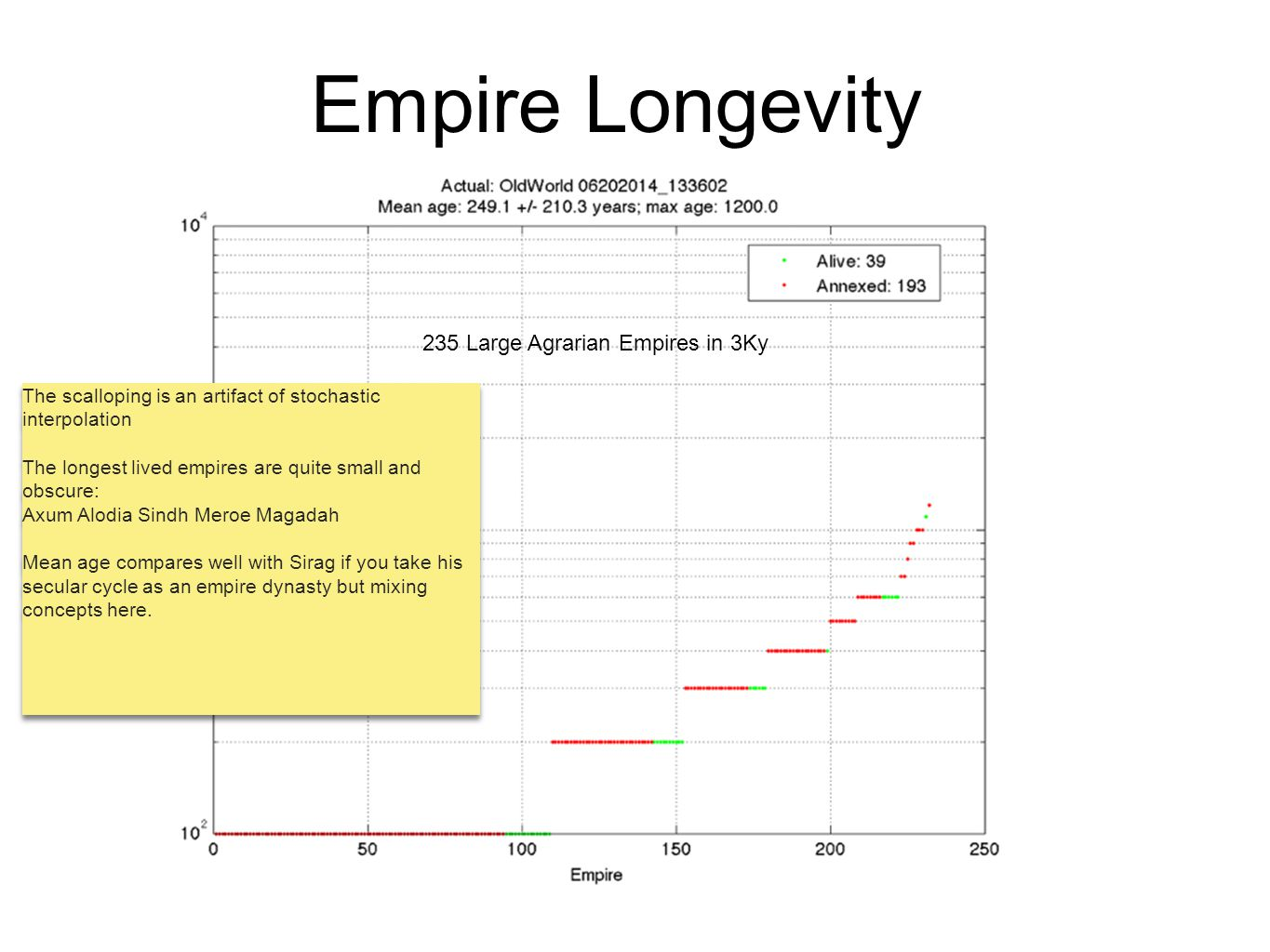 Empire Longevity 235 Large Agrarian Empires in 3Ky The scalloping is an artifact of stochastic interpolation The longest lived empires are quite small