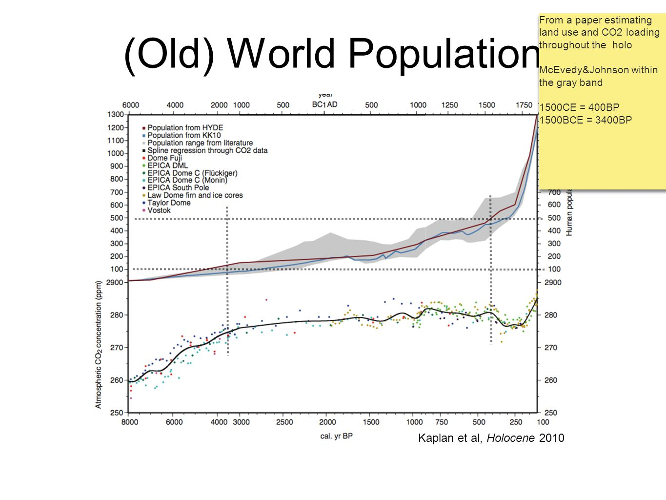(Old) World Population Kaplan et al, Holocene 2010 From a paper estimating land use and CO2 loading throughout the holo McEvedy&Johnson within the gra