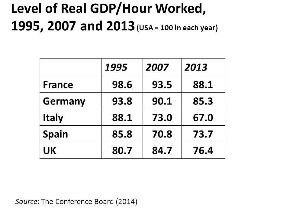 Level of Real GDP/Hour Worked, 1995, 2007 and 2013 (USA = 100 in each year) 199520072013 France98.693.588.1 Germany93.890.185.3 Italy88.173.067.0 Spain85.870.873.7 UK80.784.776.4 Source: The Conference Board (2014)