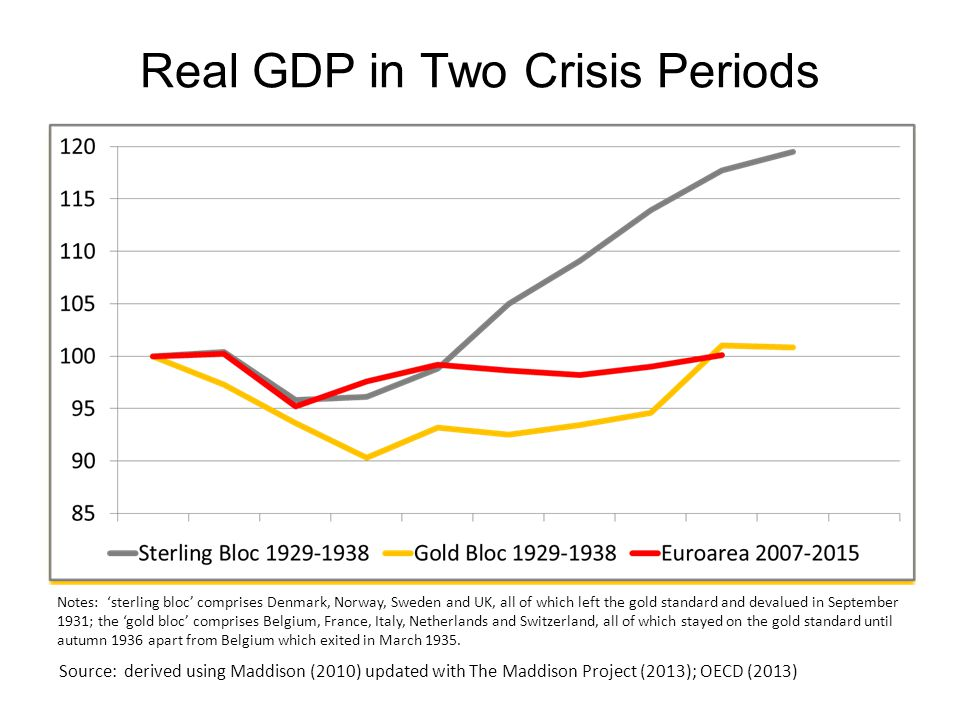 Real GDP in Two Crisis Periods Notes: 'sterling bloc' comprises Denmark, Norway, Sweden and UK, all of which left the gold standard and devalued in September 1931; the 'gold bloc' comprises Belgium, France, Italy, Netherlands and Switzerland, all of which stayed on the gold standard until autumn 1936 apart from Belgium which exited in March 1935.