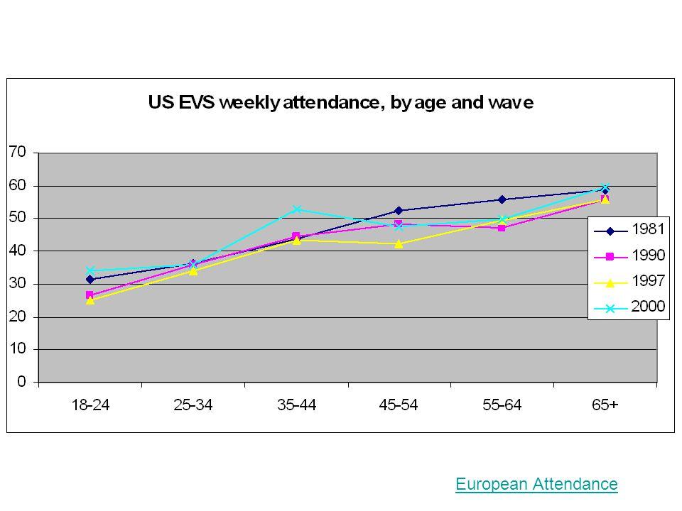 European Attendance