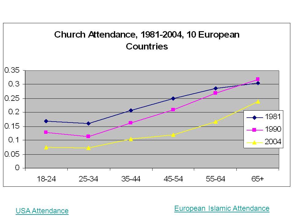 USA Attendance European Islamic Attendance