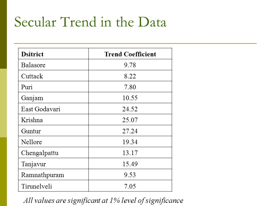 Secular Trend in the Data DsitrictTrend Coefficient Balasore9.78 Cuttack8.22 Puri7.80 Ganjam10.55 East Godavari24.52 Krishna25.07 Guntur27.24 Nellore19.34 Chengalpattu13.17 Tanjavur15.49 Ramnathpuram9.53 Tirunelveli7.05 All values are significant at 1% level of significance