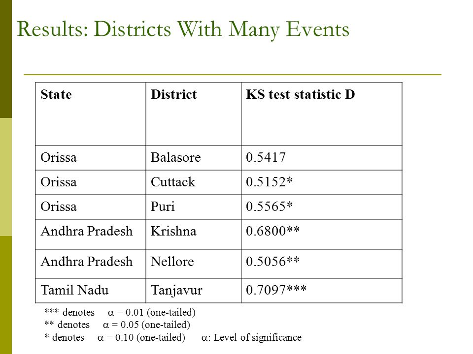 Results: Districts With Many Events StateDistrictKS test statistic D OrissaBalasore0.5417 OrissaCuttack0.5152* OrissaPuri0.5565* Andhra PradeshKrishna0.6800** Andhra PradeshNellore0.5056** Tamil NaduTanjavur0.7097*** *** denotes  = 0.01 (one-tailed) ** denotes  = 0.05 (one-tailed) * denotes  = 0.10 (one-tailed)  : Level of significance