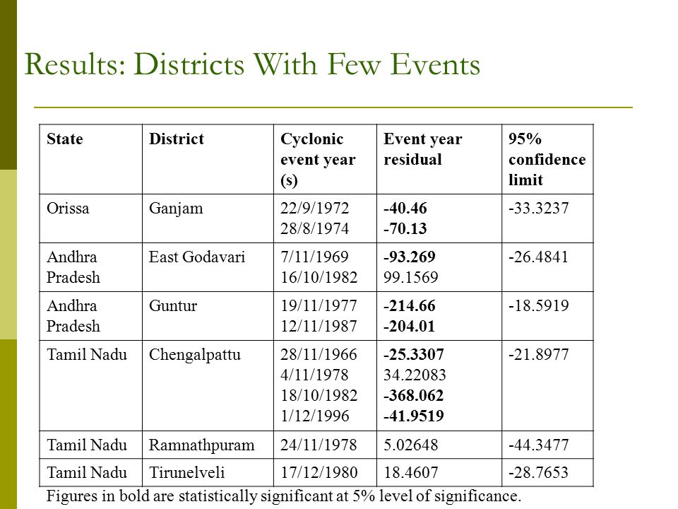 StateDistrictCyclonic event year (s) Event year residual 95% confidence limit OrissaGanjam22/9/1972 28/8/1974 -40.46 -70.13 -33.3237 Andhra Pradesh East Godavari7/11/1969 16/10/1982 -93.269 99.1569 -26.4841 Andhra Pradesh Guntur19/11/1977 12/11/1987 -214.66 -204.01 -18.5919 Tamil NaduChengalpattu28/11/1966 4/11/1978 18/10/1982 1/12/1996 -25.3307 34.22083 -368.062 -41.9519 -21.8977 Tamil NaduRamnathpuram24/11/19785.02648-44.3477 Tamil NaduTirunelveli17/12/198018.4607-28.7653 Figures in bold are statistically significant at 5% level of significance.