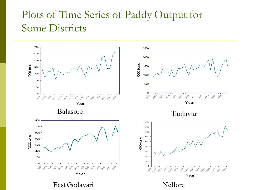 Plots of Time Series of Paddy Output for Some Districts Tanjavur East GodavariNellore Balasore