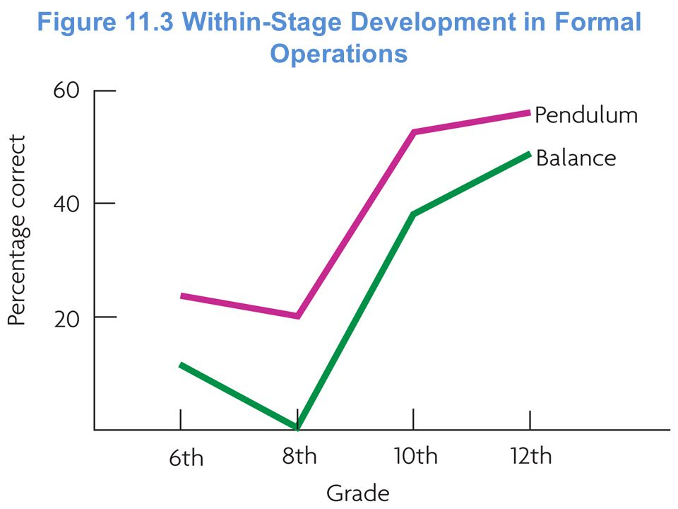 Figure 11.3 Within-Stage Development in Formal Operations Figure 11.2