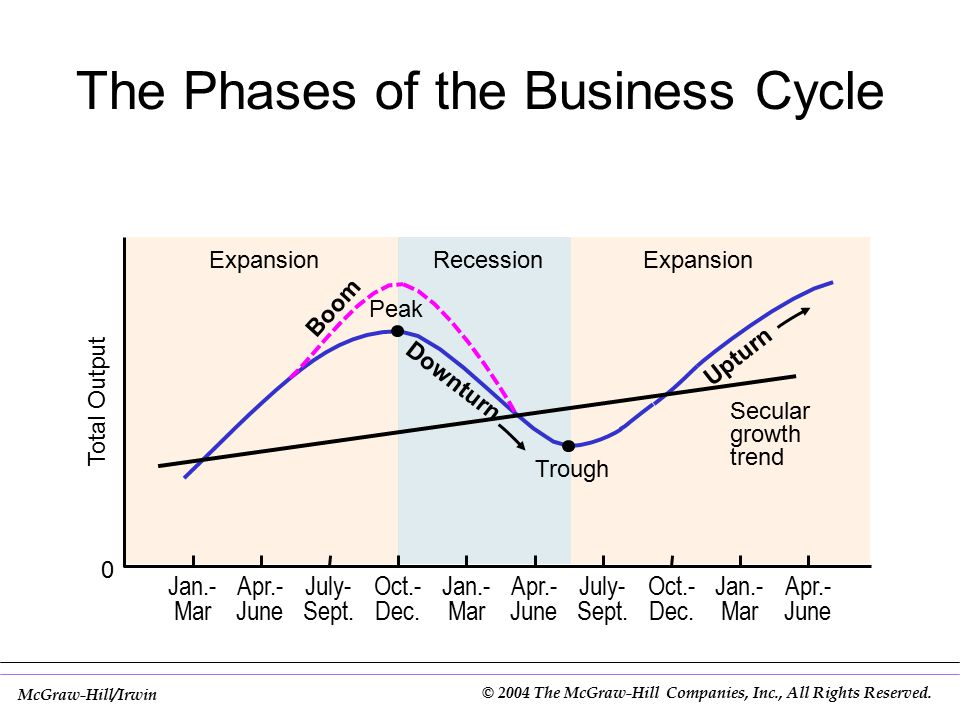 Business Cycle Theories Endogenous theories –Innovation theory –Psychological theory –Inventory cycle theory –Monetary theory –Under-consumption theory Exogenous theories –Sunspot theory –War theory 10-5 Copyright  2002 by The McGraw-Hill Companies, Inc.