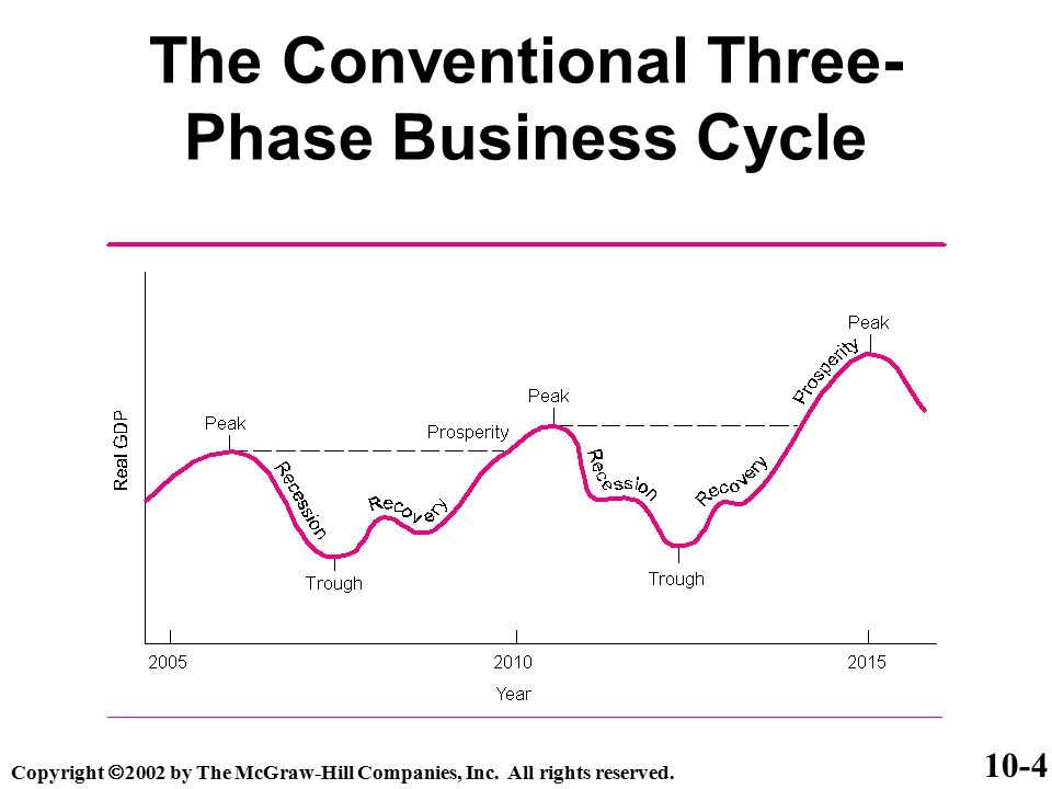 Business Cycle Forecasting (Continued) The Ten Leading Economic Indicators –6.