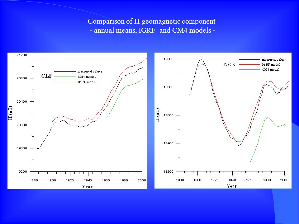 Comparison of H geomagnetic component - annual means, IGRF and CM4 models -