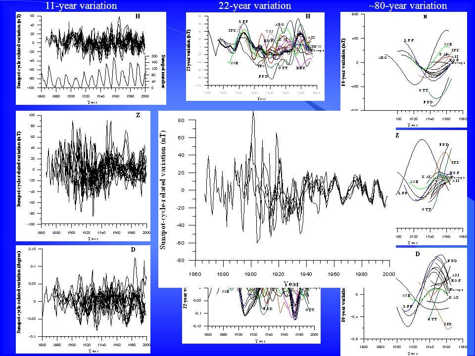 11-year variation~80-year variation22-year variation