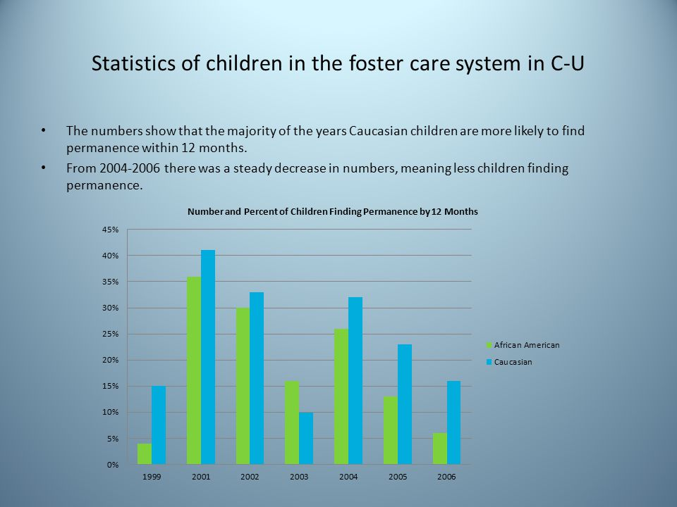 Statistics of children in the foster care system in C-U The numbers show that the majority of the years Caucasian children are more likely to find permanence within 12 months.