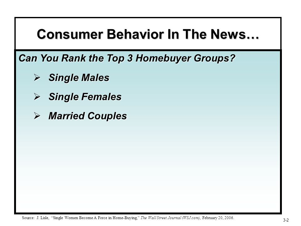 3-3 Consumer Behavior In The News… You were correct if you said: 1.Married Couples (59%) 2.Single Females (21%) 3.Single Males (11%) According to a Harvard Research Specialist: Women are not seeing marriage as a first step to buying a home… Source: J.