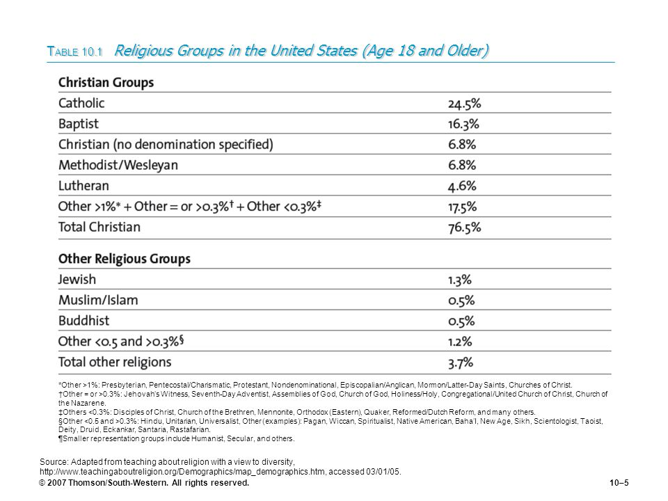 © 2007 Thomson/South-Western. All rights reserved.10–5 T ABLE 10.1 Religious Groups in the United States (Age 18 and Older) *Other >1%: Presbyterian,