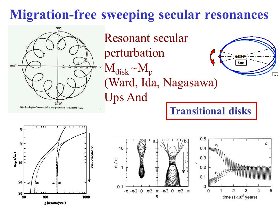 Migration-free sweeping secular resonances Resonant secular perturbation M disk ~M p (Ward, Ida, Nagasawa) Ups And Transitional disks