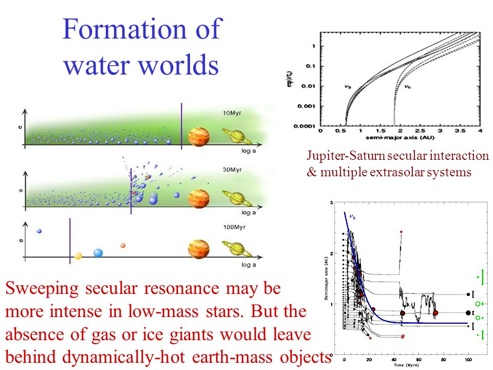 Formation of water worlds Jupiter-Saturn secular interaction & multiple extrasolar systems Sweeping secular resonance may be more intense in low-mass