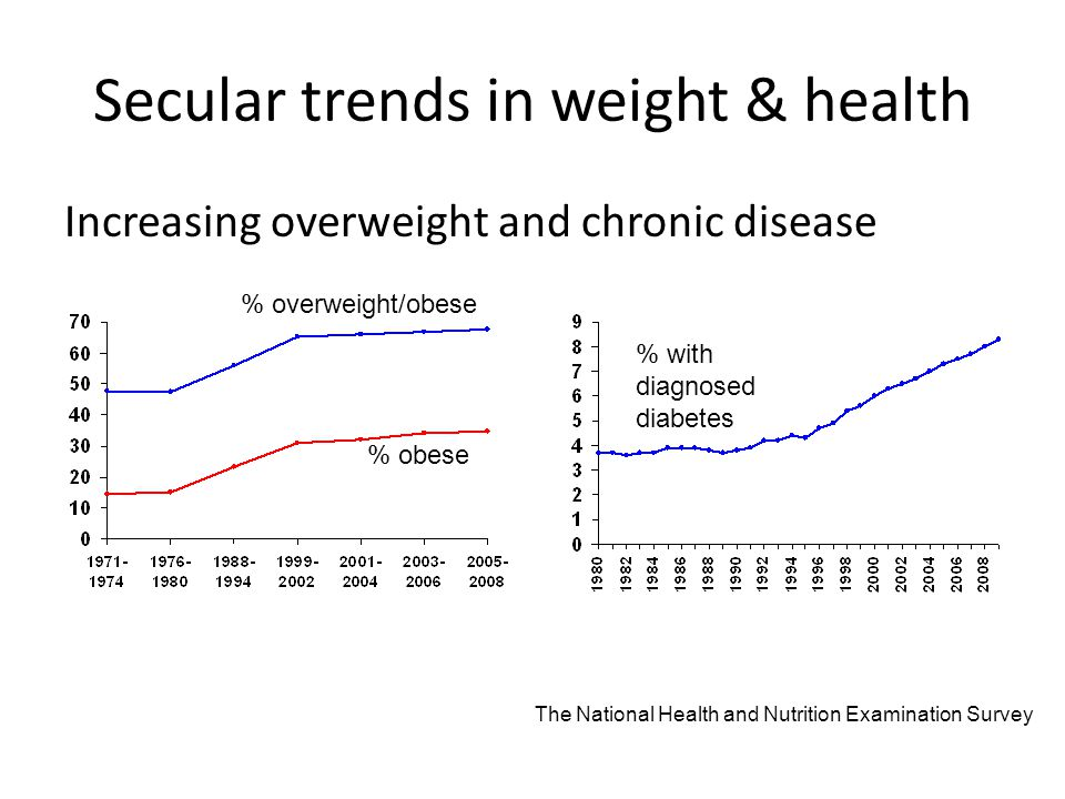 Secular trends in weight & health Increasing overweight and chronic disease % obese % overweight/obese % with diagnosed diabetes The National Health and Nutrition Examination Survey