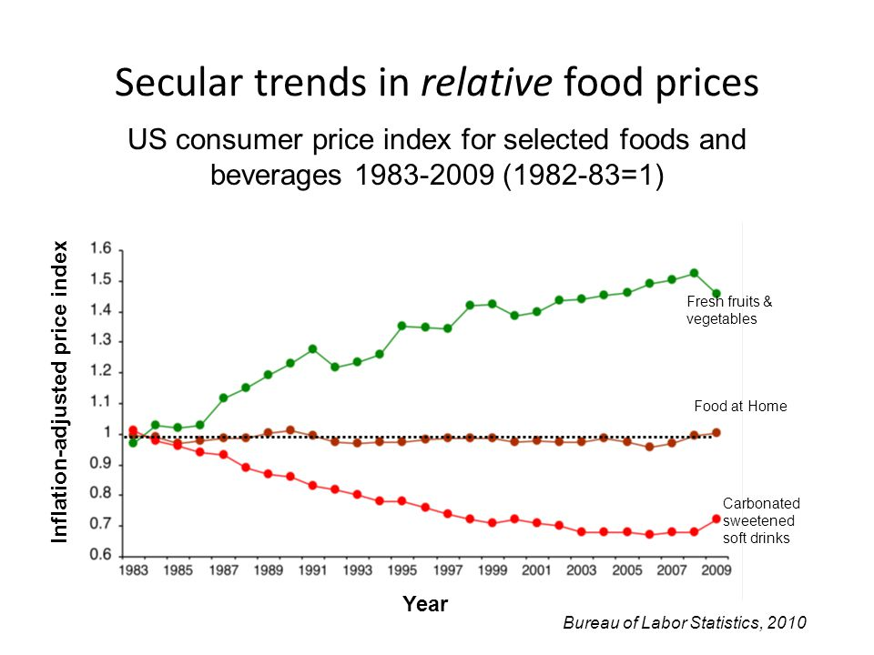 Secular trends in relative food prices Inflation-adjusted price index Fresh fruits & vegetables Food at Home Carbonated sweetened soft drinks Year Bureau of Labor Statistics, 2010 US consumer price index for selected foods and beverages 1983-2009 (1982-83=1)