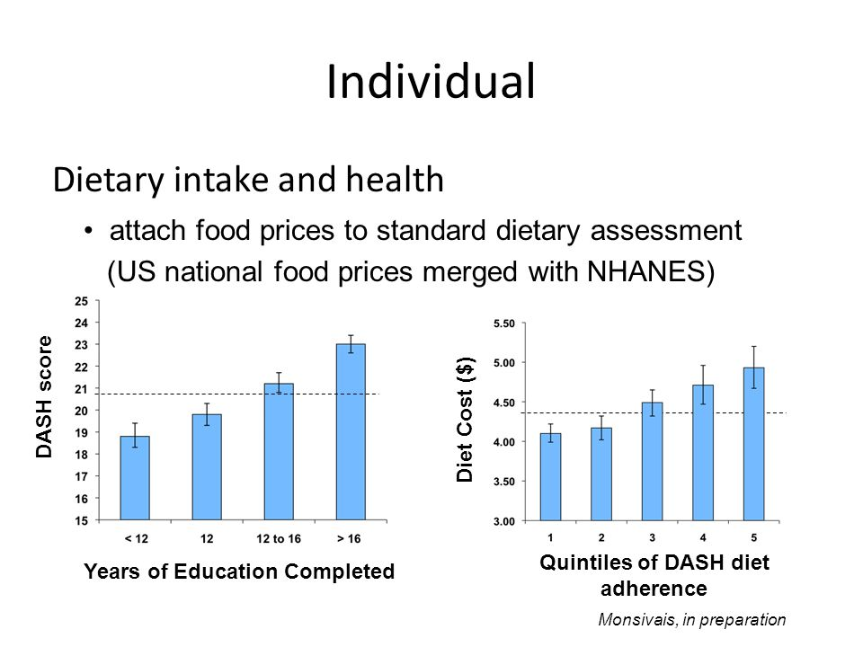 Dietary intake and health attach food prices to standard dietary assessment (US national food prices merged with NHANES) Quintiles of DASH diet adherence Diet Cost ($) Monsivais, in preparation Years of Education Completed DASH score Individual