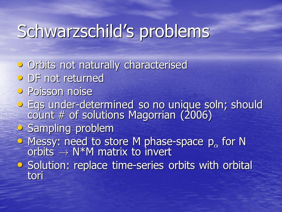 Schwarzschild's problems Orbits not naturally characterised Orbits not naturally characterised DF not returned DF not returned Poisson noise Poisson n