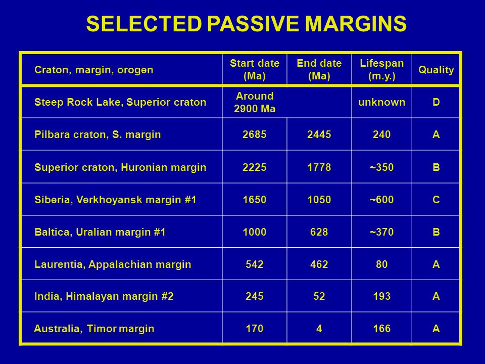 SELECTED PASSIVE MARGINS Craton, margin, orogen Start date (Ma) End date (Ma) Lifespan (m.y.) Quality Steep Rock Lake, Superior craton Around 2900 Ma unknownD Pilbara craton, S.
