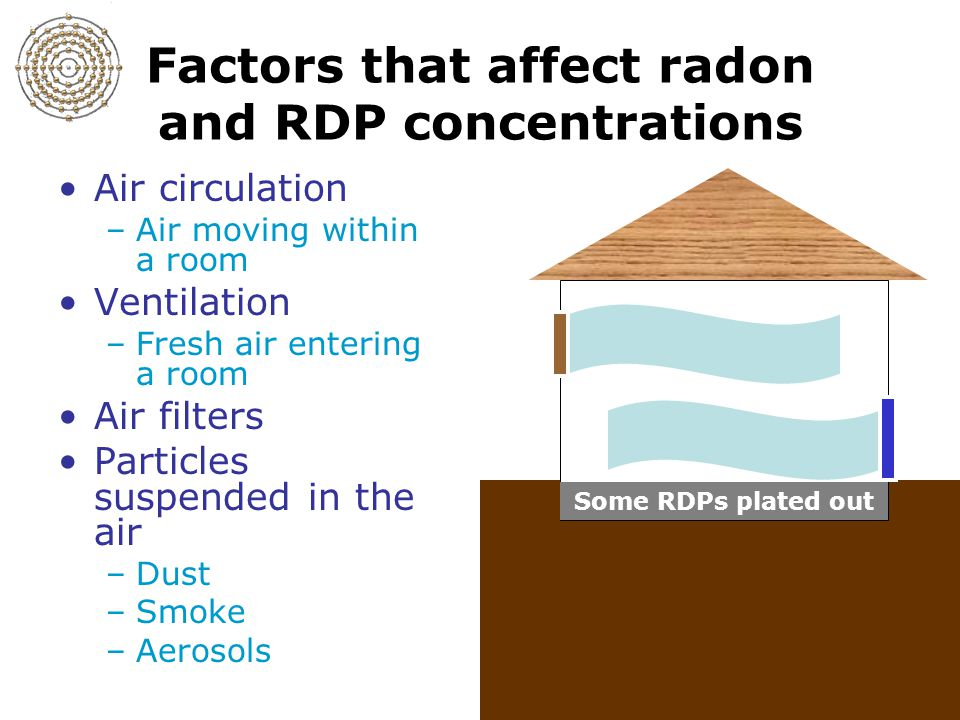 Slide 4-14 Factors that affect radon and RDP concentrations Air circulation –Air moving within a room Ventilation –Fresh air entering a room Air filte