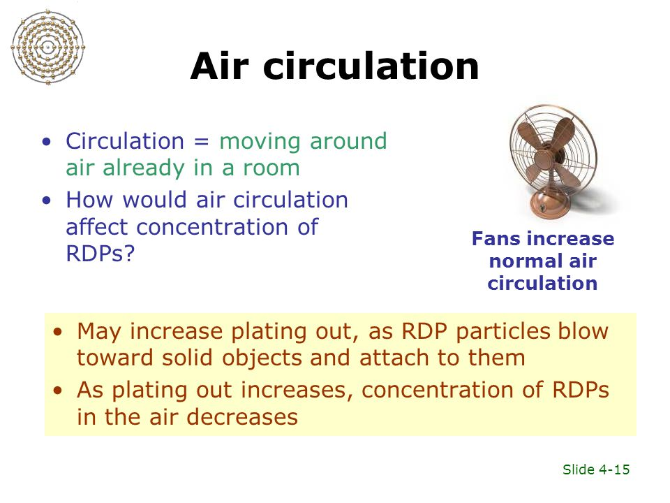 Slide 4-15 Air circulation Circulation = moving around air already in a room How would air circulation affect concentration of RDPs.