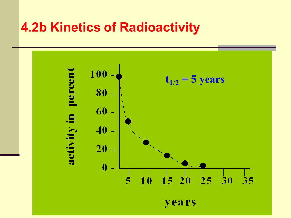 t 1/2 = 5 years 4.2b Kinetics of Radioactivity