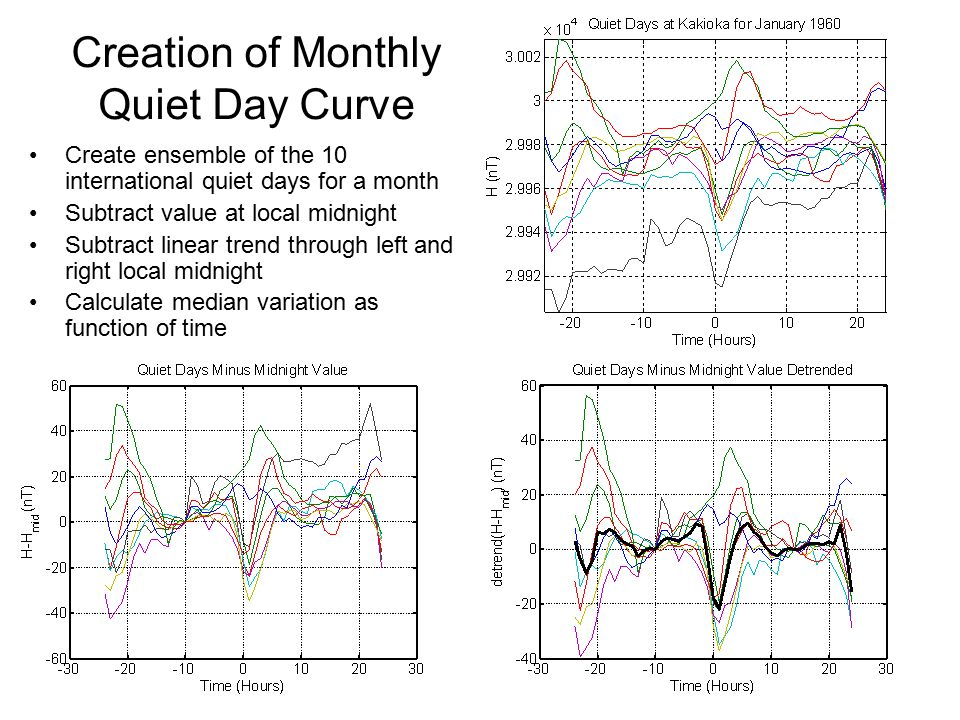 Creation of Monthly Quiet Day Curve Create ensemble of the 10 international quiet days for a month Subtract value at local midnight Subtract linear tr