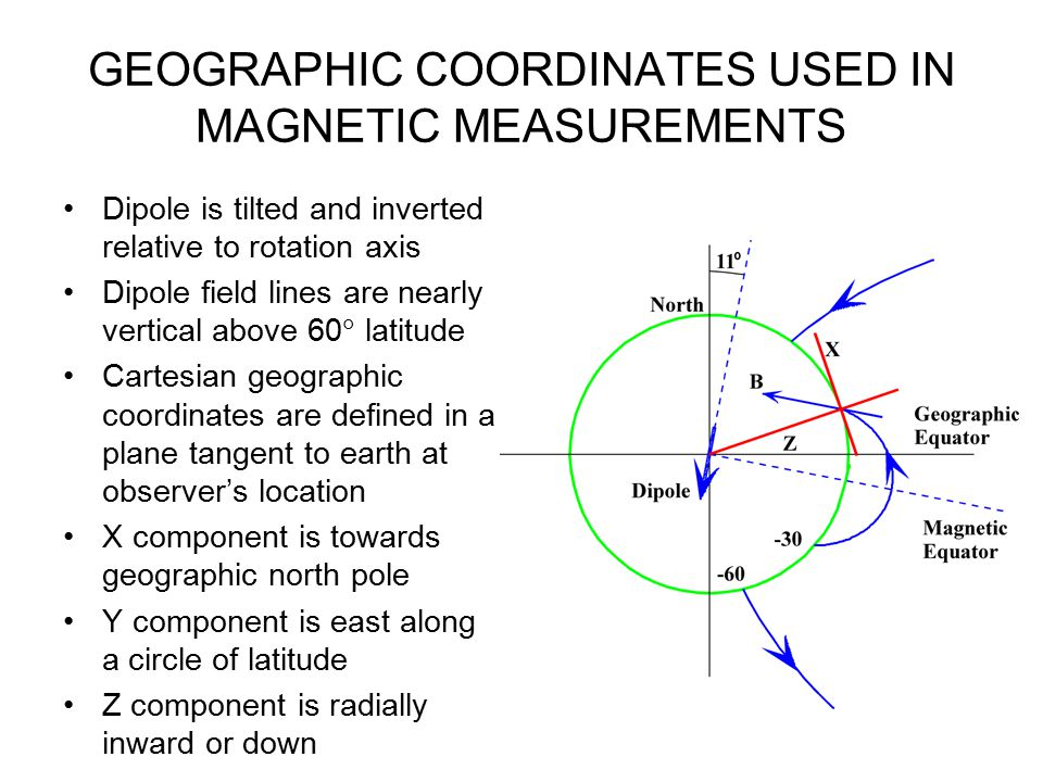 INTERPLANETARY MAGNETIC FIELD, AE AND Dst INDICES DURING STORM Coronal mass ejection produce intervals of strong southward Bz at the earth Magnetic reconnection drives magnetospheric convection Convection drives currents along field lines and through ionosphere Ground magnetometers record effects of ionospheric currents in H and other components H traces are used to construct the AE and Dst index