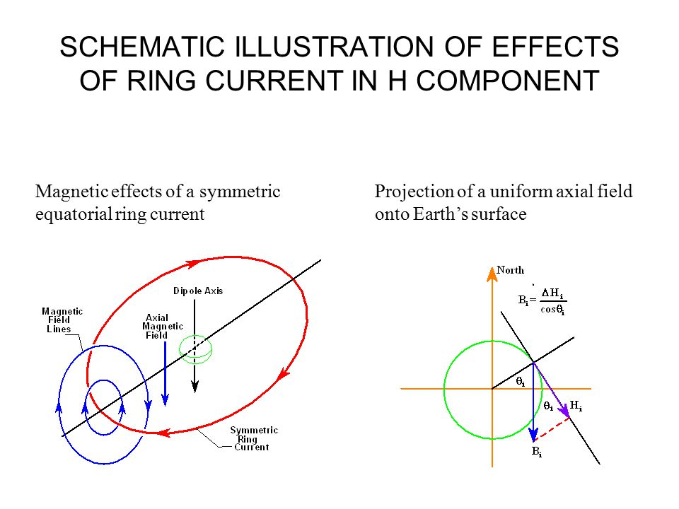 SCHEMATIC ILLUSTRATION OF EFFECTS OF RING CURRENT IN H COMPONENT Projection of a uniform axial field onto Earth's surface Magnetic effects of a symmet