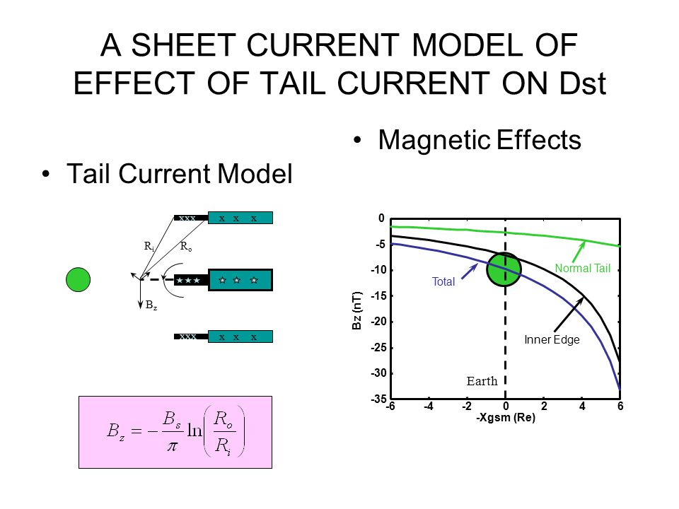 A SHEET CURRENT MODEL OF EFFECT OF TAIL CURRENT ON Dst -6-4-20246 -35 -30 -25 -20 -15 -10 -5 0 -Xgsm (Re) Bz (nT) Normal Tail Inner Edge Total Earth T