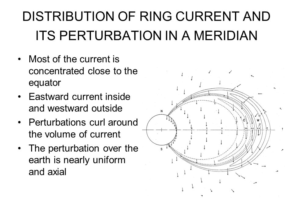 DISTRIBUTION OF RING CURRENT AND ITS PERTURBATION IN A MERIDIAN Most of the current is concentrated close to the equator Eastward current inside and w