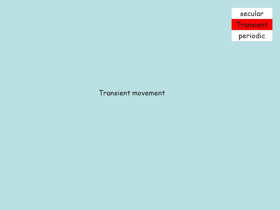 Transient movement Transient secular periodic