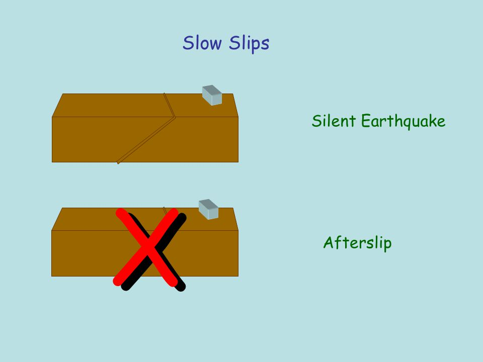 Slow Slips Silent Earthquake Afterslip X X