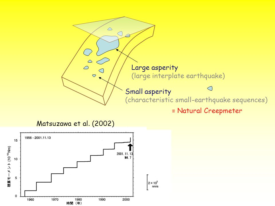Large asperity (large interplate earthquake) Small asperity (characteristic small-earthquake sequences) = Natural Creepmeter Matsuzawa et al.